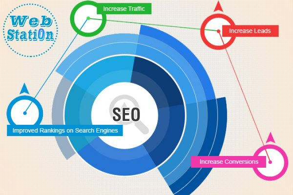 Защо Изработката На Качествен Уеб Сайт И SEO Оптимизация Са Важни За Вашия Бизнес?